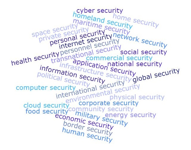 security concepts wordcloud