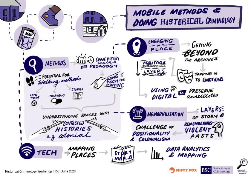 Mobile Methods